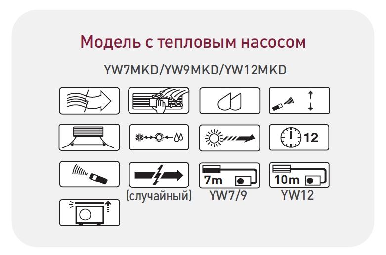 Panasonic CS-CU-YWMKD functsii